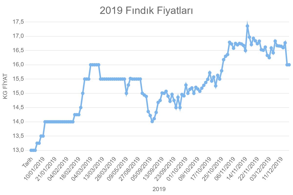 2019 Fındık Fiyatları